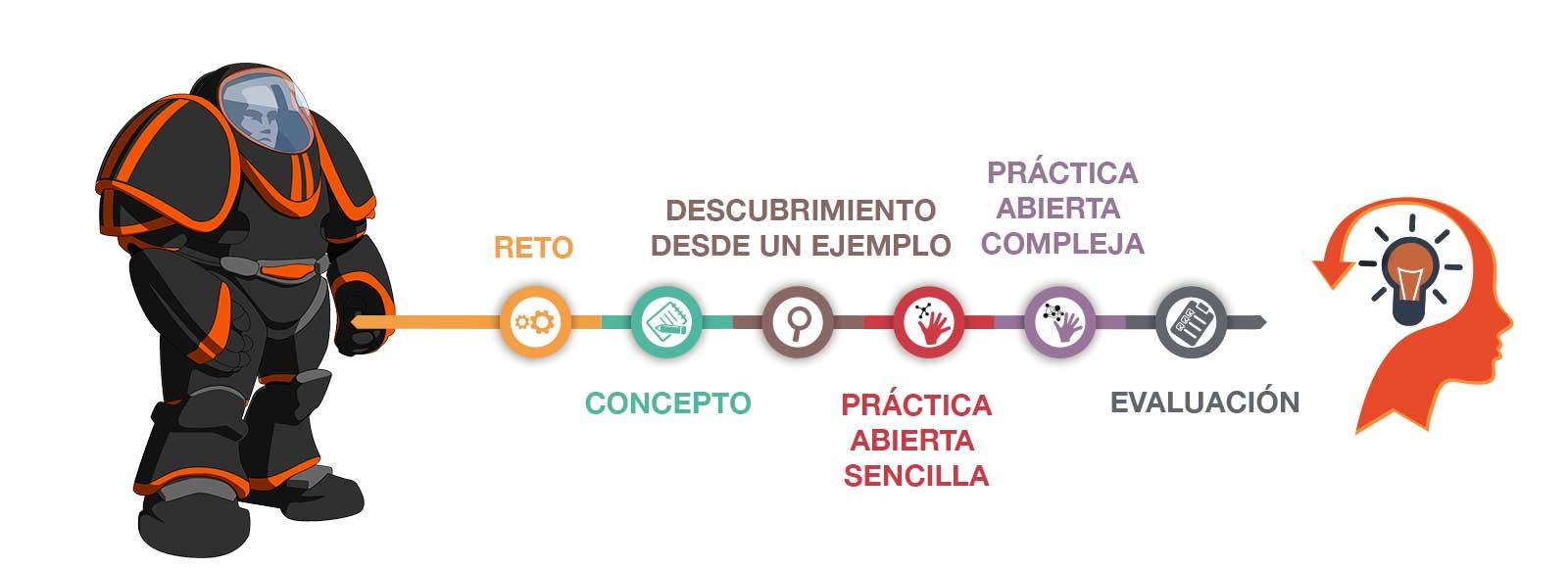 Dreamsoft Future School, Esquema Metodológico