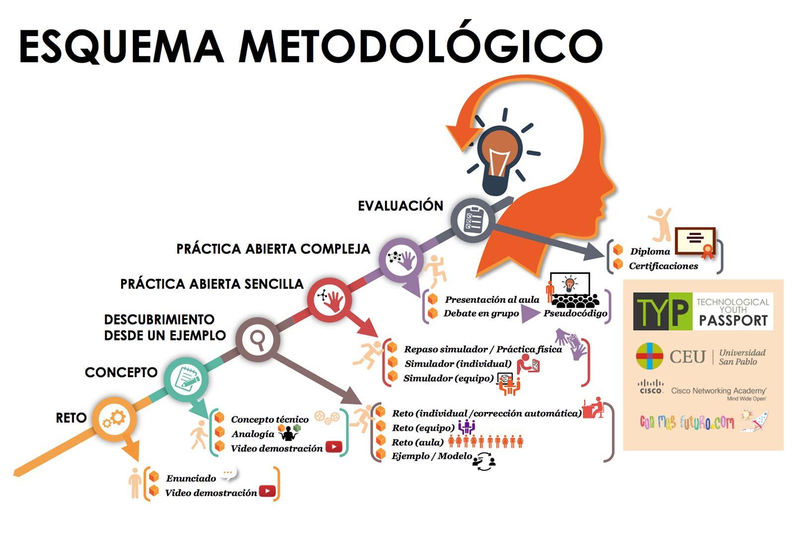 Esquema Metodología
